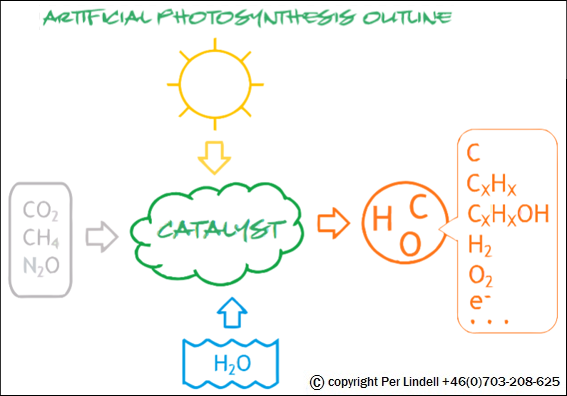 applying APS/e3 — conceptual Artificial PhotoSynthesis outline for energy & fuel production
