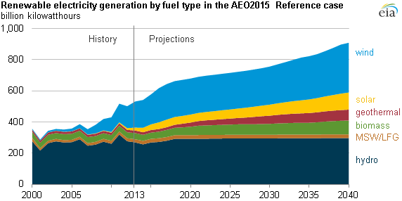 Historical and (vanishingly minuscule) forecast renewable energy production 2000 - 2040