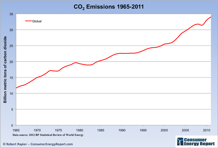 Global aggregation of CO2 years 1965 - 2011